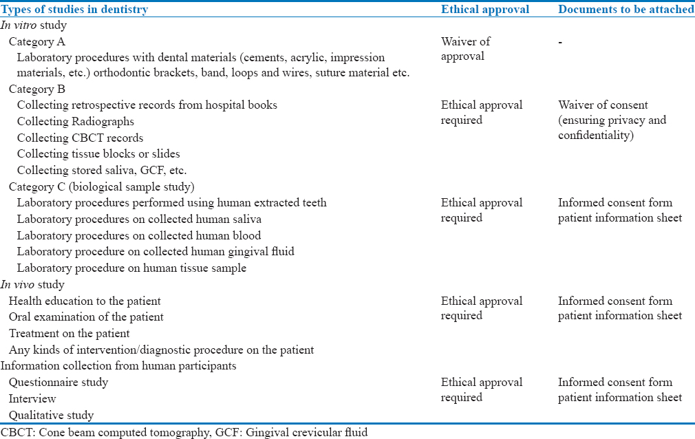 Table 1: Different kinds of studies in dentistry, the ethical approval, and documents to be attached