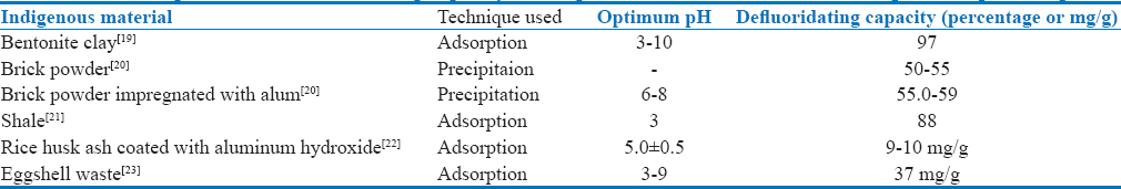 Table 3: Description of the defluoridating capacity of indigenous materials based on technique and optimum pH