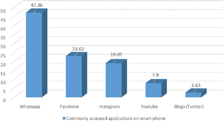 Figure 2: Most commonly accessed applications on smartphone (other than calls and short messaging services)