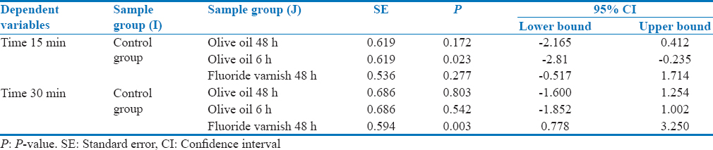 Table 2: Multiple comparison between dependent variables (duration of specimens in citric acid) and sample groups of control, immersed in olive oil and in fluoride varnish